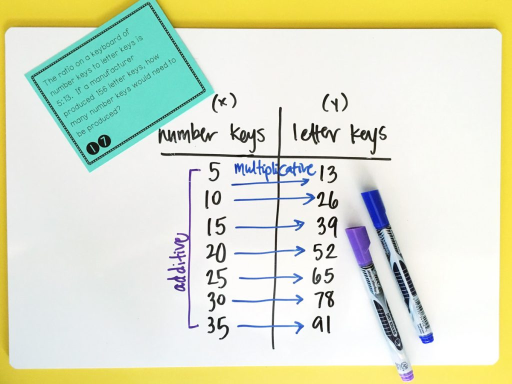 Ideas for incorporating ratio models within the math classroom. Great visual examples to support mathematical thinking and problem solving. | manevueringthemiddle.com