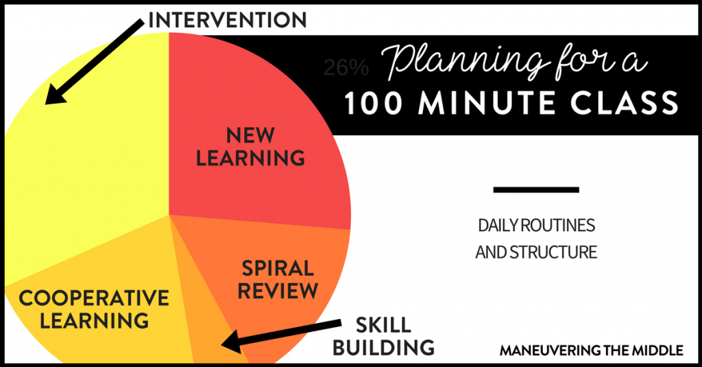 Do you have a double blocked class? Are you responsible for teaching a 100 minute class? Ideas for how to structure a 100 minute class period.