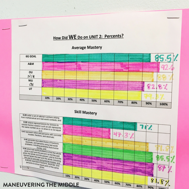 This year I have implemented student data tracking as one of my primary focuses to drive my instruction. I've learned that with the right system it can be implemented in class with little to no extra work or planning. | maneuveringthemiddle.com