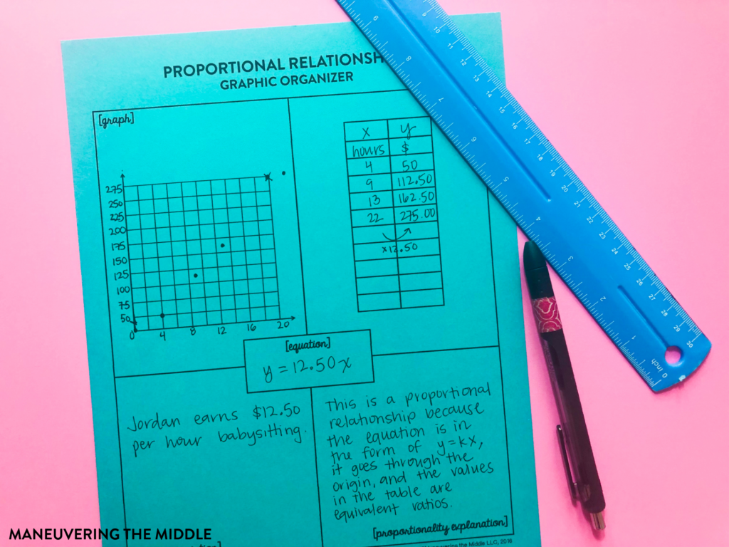 Solving proportions is a win with most students; however, there is valuable foundational conceptual understanding that we want students to grasp too. | maneuveringthemiddle.com