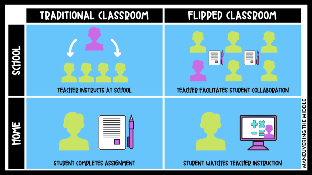 With schools looking at the hybrid model for the fall, the flipped classroom is going to be pivotal for student learning. Learn more about it here. | maneuveringthemiddle.com