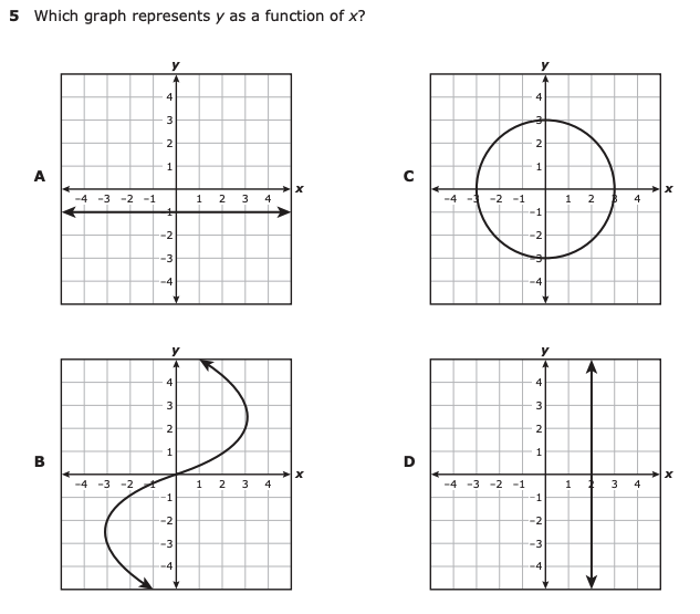 Teaching properties of functions is foundational in Algebra 1. Read some of our tips and tricks for having students master this concept. | maneuveringthemiddle.com